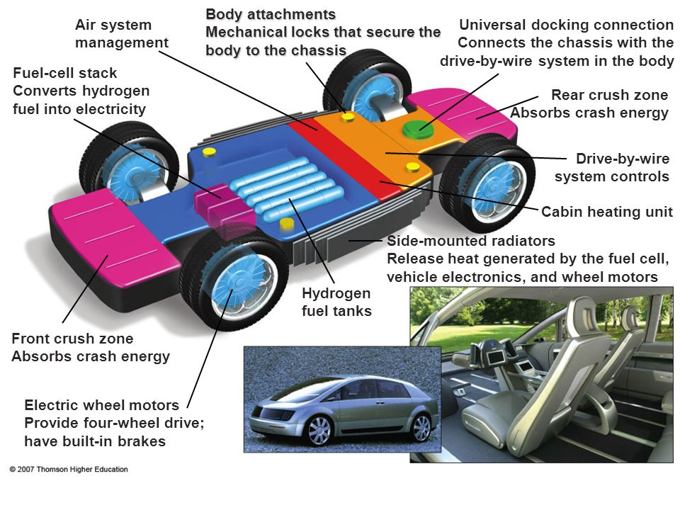 Body attachments Mechanical locks that secure the body to the chassis