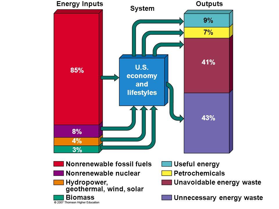 U.S. economy and lifestyles