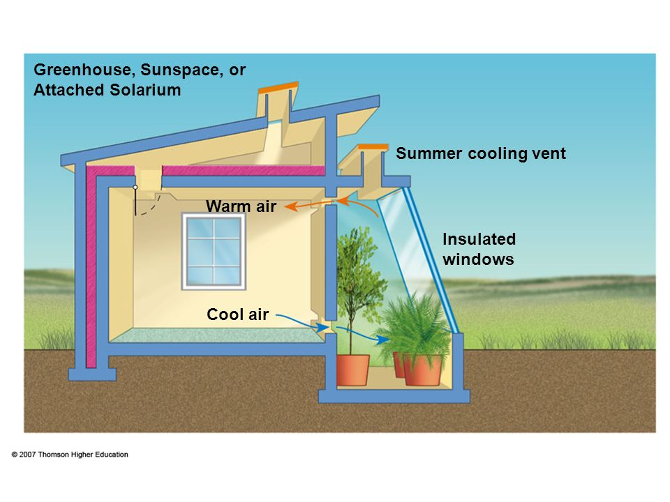 Greenhouse, Sunspace, or Attached Solarium