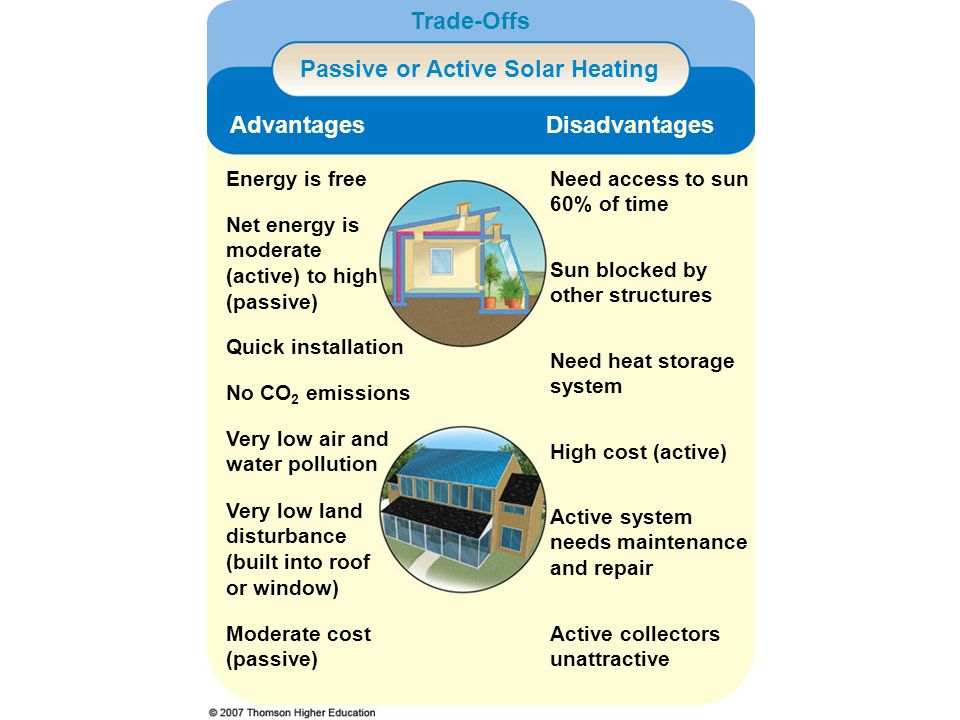 Passive or Active Solar Heating