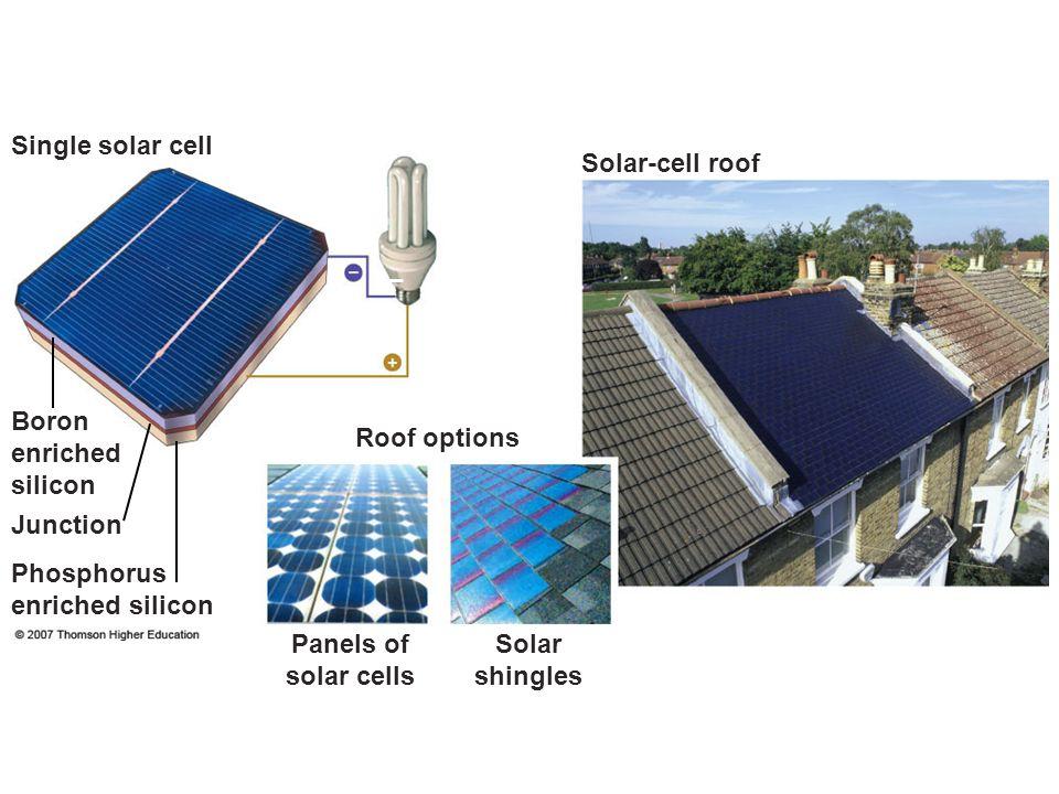Panels of solar cells Solar shingles