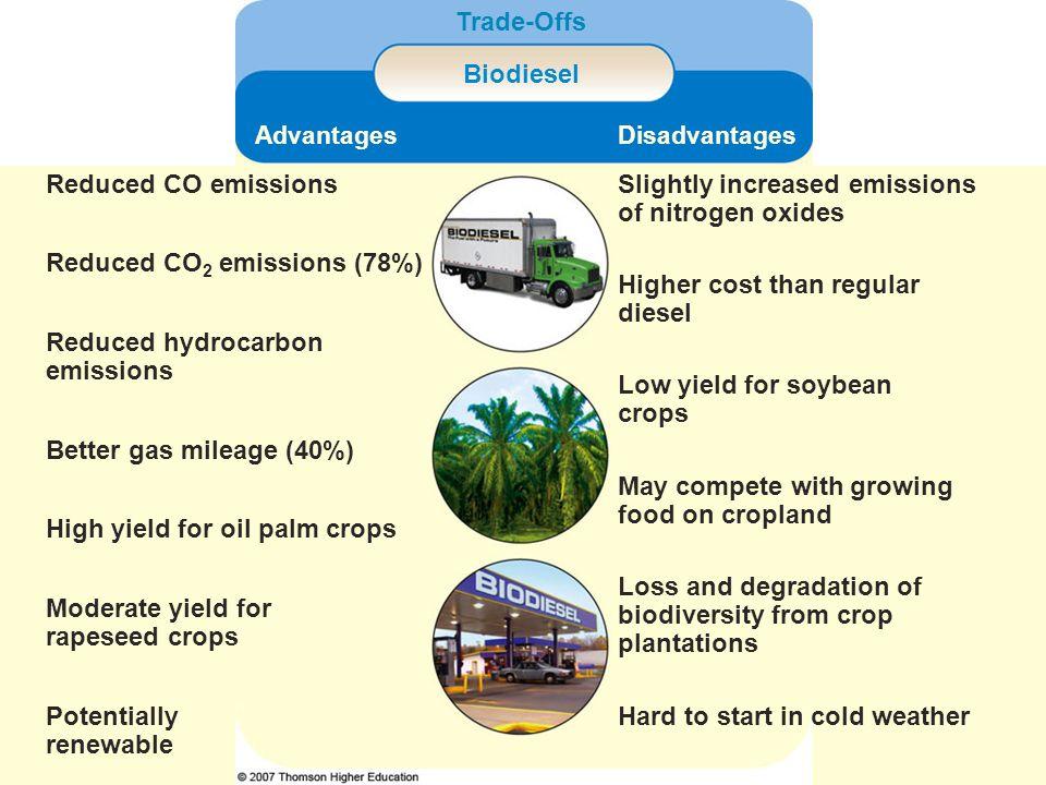 Slightly increased emissions of nitrogen oxides