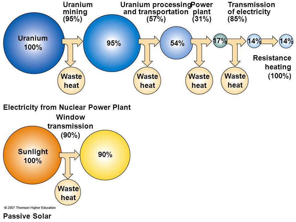 Uranium processing and transportation (57%) Window transmission (90%)