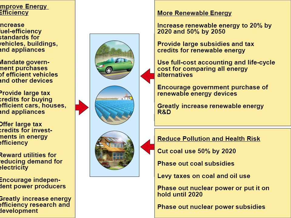 Greatly increase energy efficiency research and development