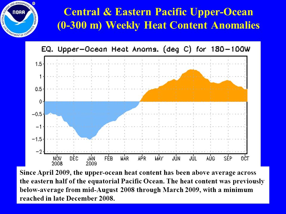 Central & Eastern Pacific Upper-Ocean (0-300 m) Weekly Heat Content Anomalies