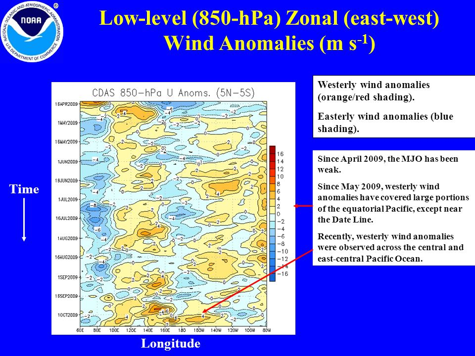 Low-level (850-hPa) Zonal (east-west) Wind Anomalies (m s-1)