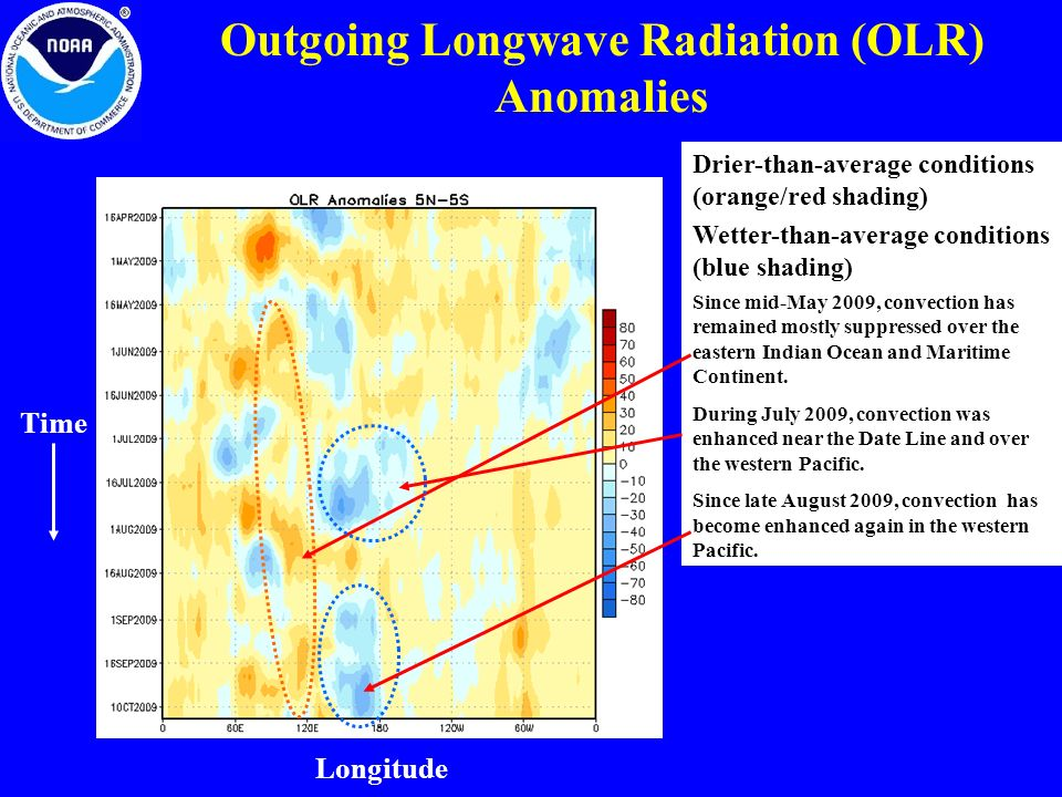 Outgoing Longwave Radiation (OLR) Anomalies