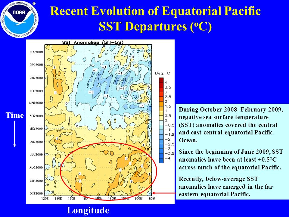 Recent Evolution of Equatorial Pacific SST Departures (oC)