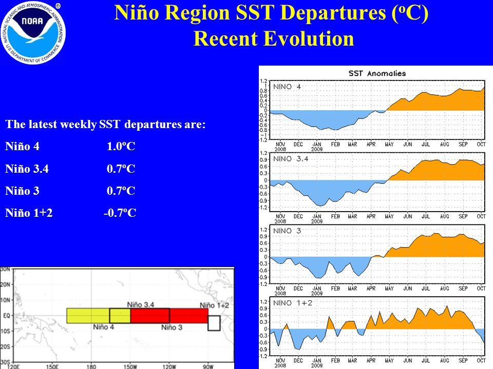 Niño Region SST Departures (oC) Recent Evolution