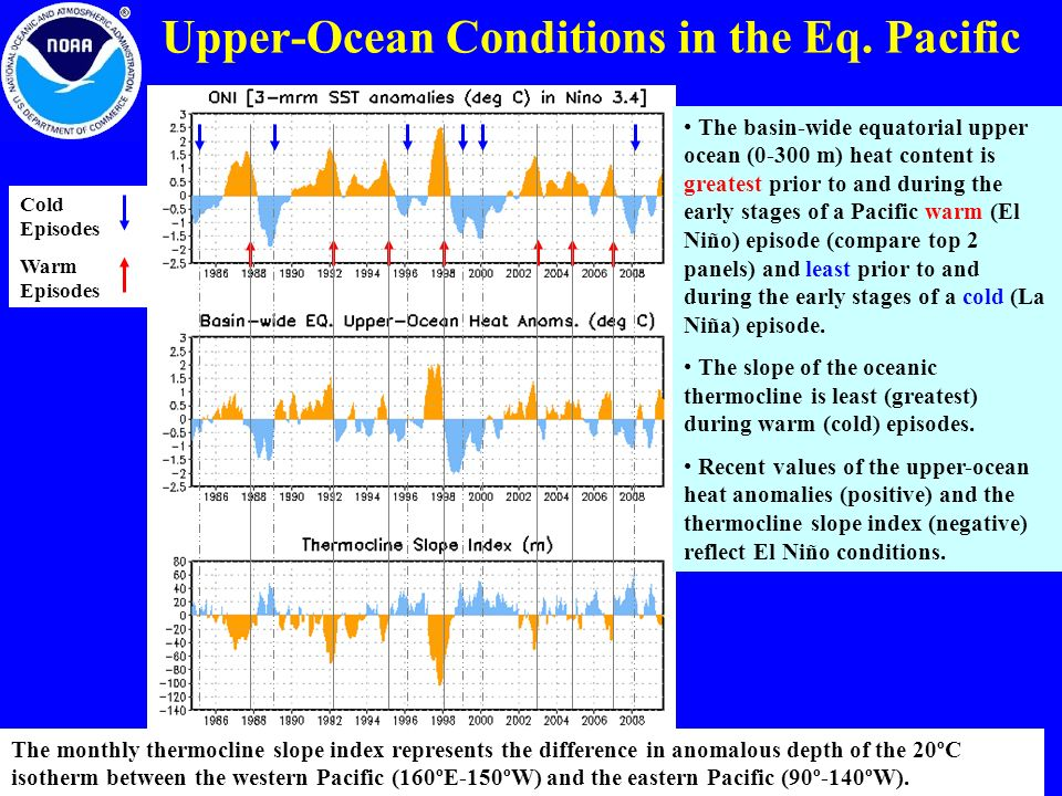Upper-Ocean Conditions in the Eq. Pacific
