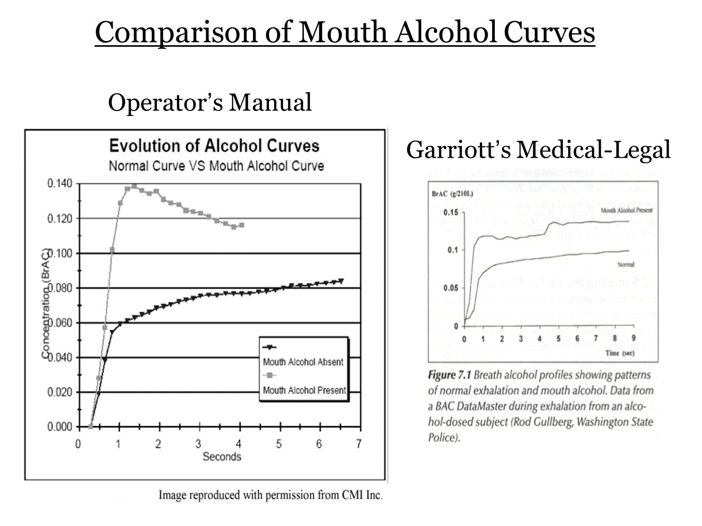 Comparison of Mouth Alcohol Curves