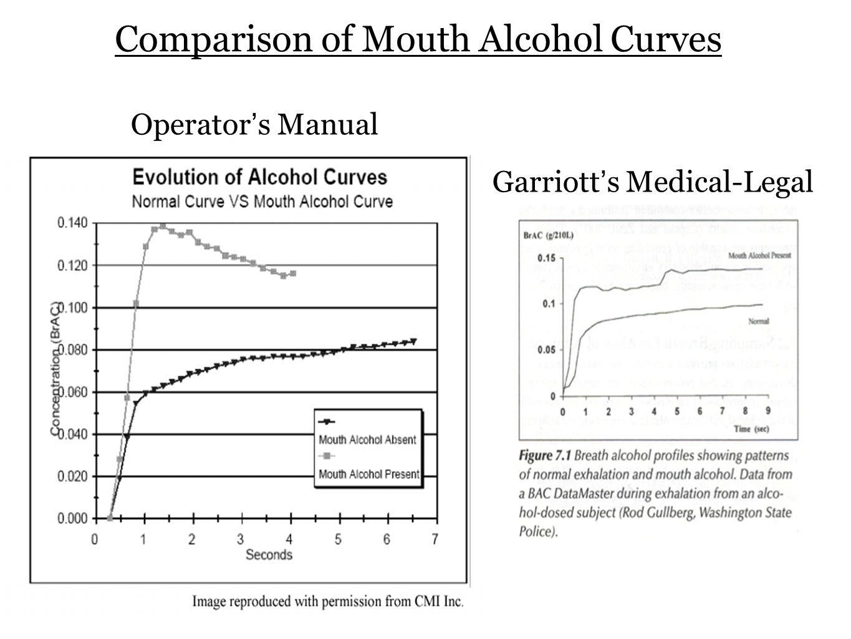 Comparison of Mouth Alcohol Curves