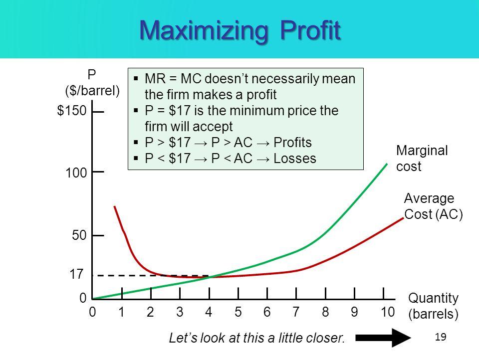 Maximizing Profit P ($/barrel)