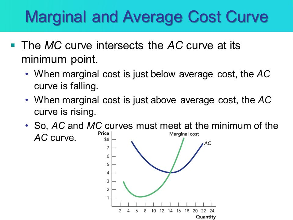 Marginal and Average Cost Curve