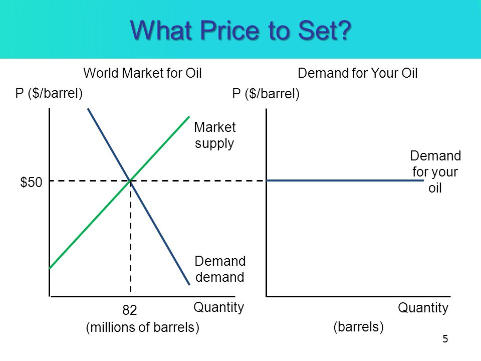 What Price to Set World Market for Oil Demand for Your Oil