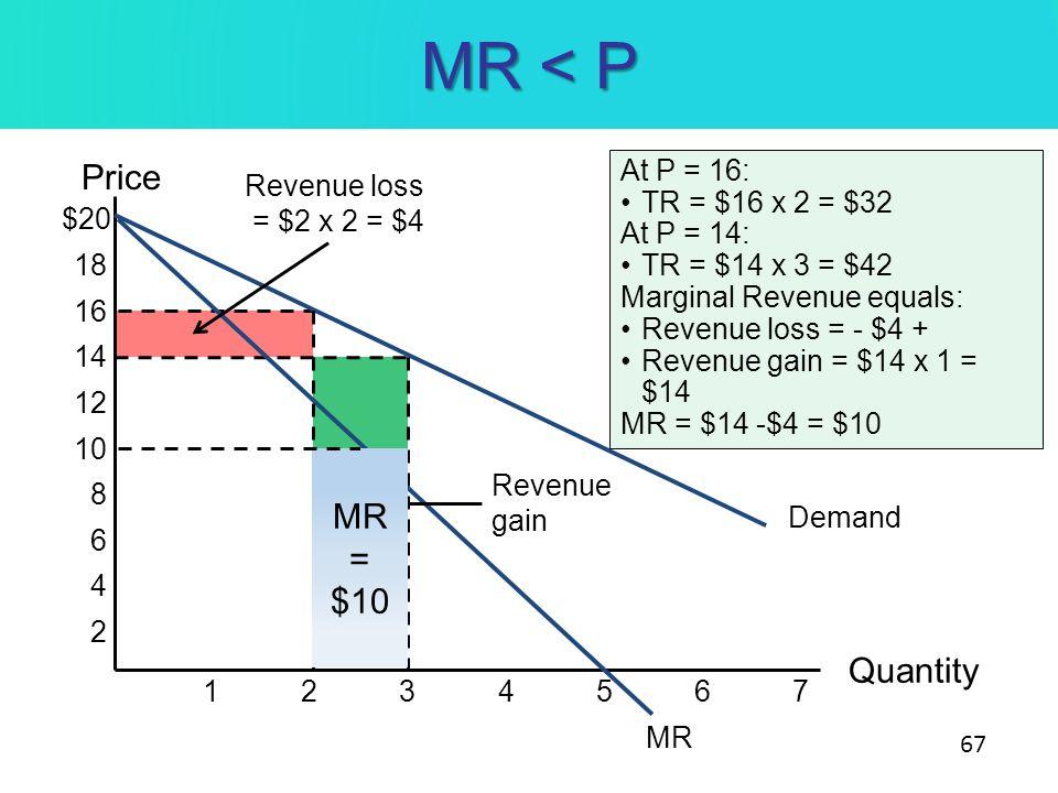 MR < P Price MR = $10 Quantity At P = 16: TR = $16 x 2 = $32