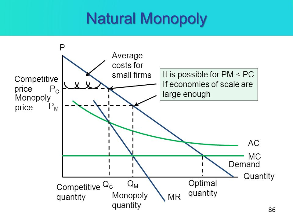 Natural Monopoly P Average costs for small firms