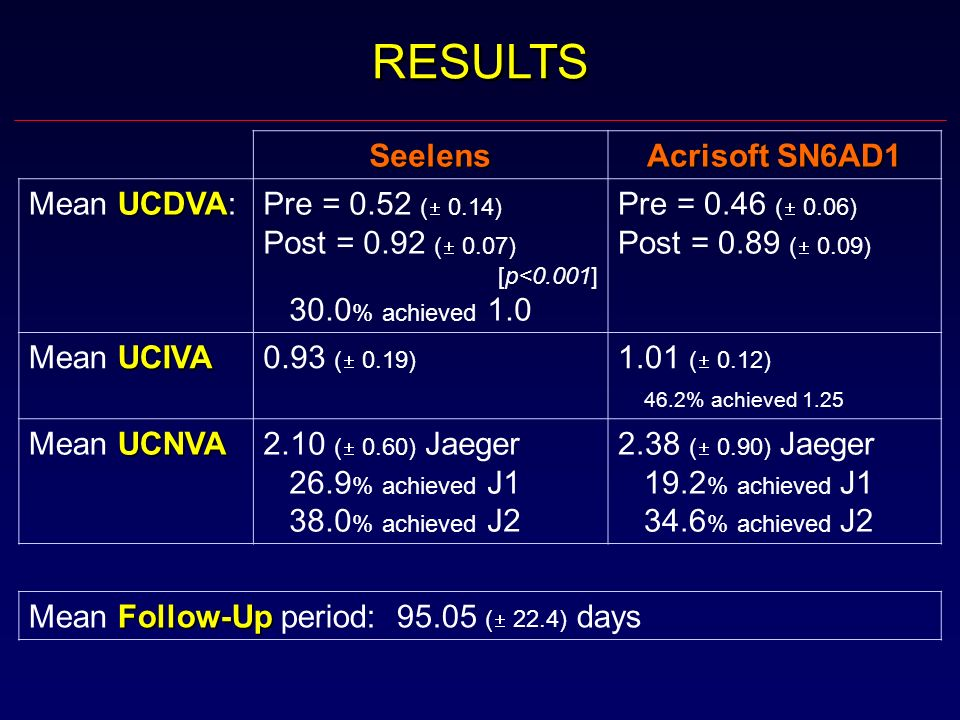 RESULTS Seelens Acrisoft SN6AD1 Mean UCDVA: Pre = 0.52 ( 0.14)
