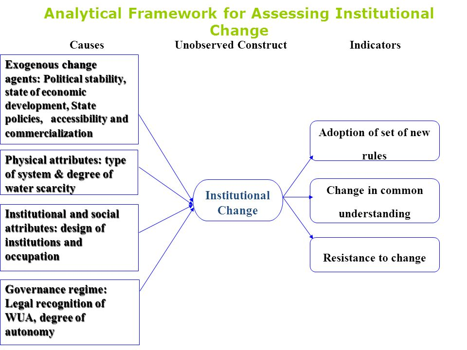 Analytical Framework for Assessing Institutional Change