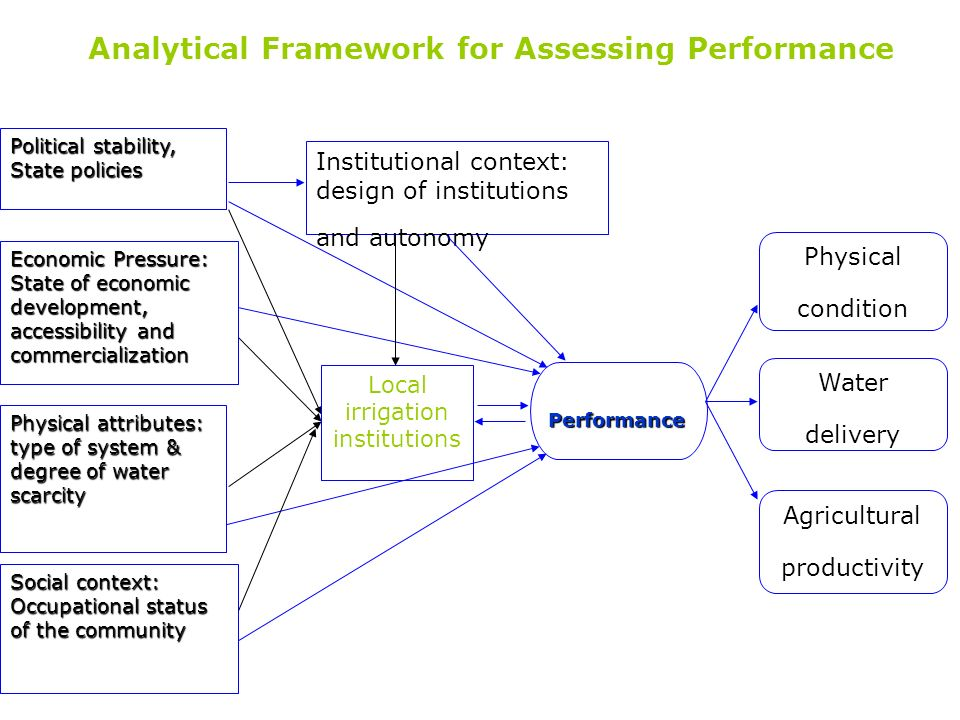 Analytical Framework for Assessing Performance