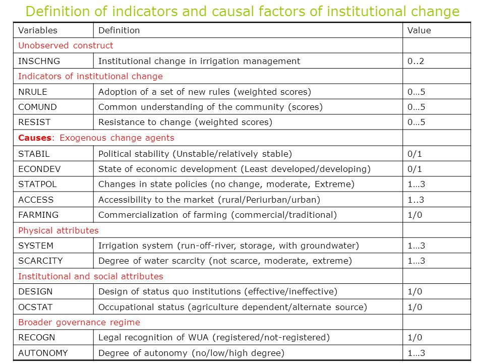 Definition of indicators and causal factors of institutional change