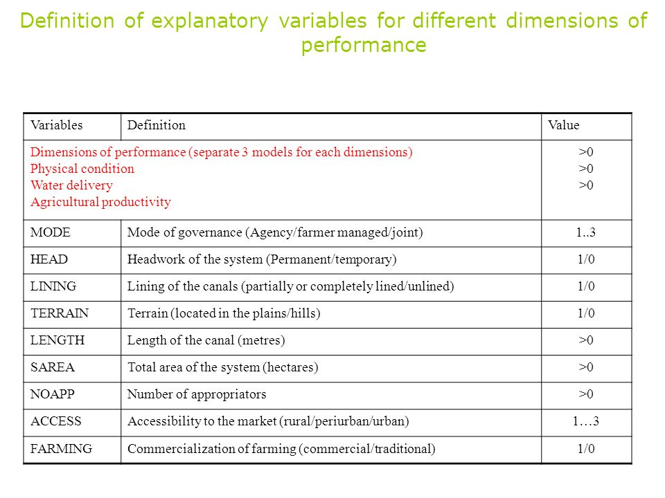 Definition of explanatory variables for different dimensions of performance