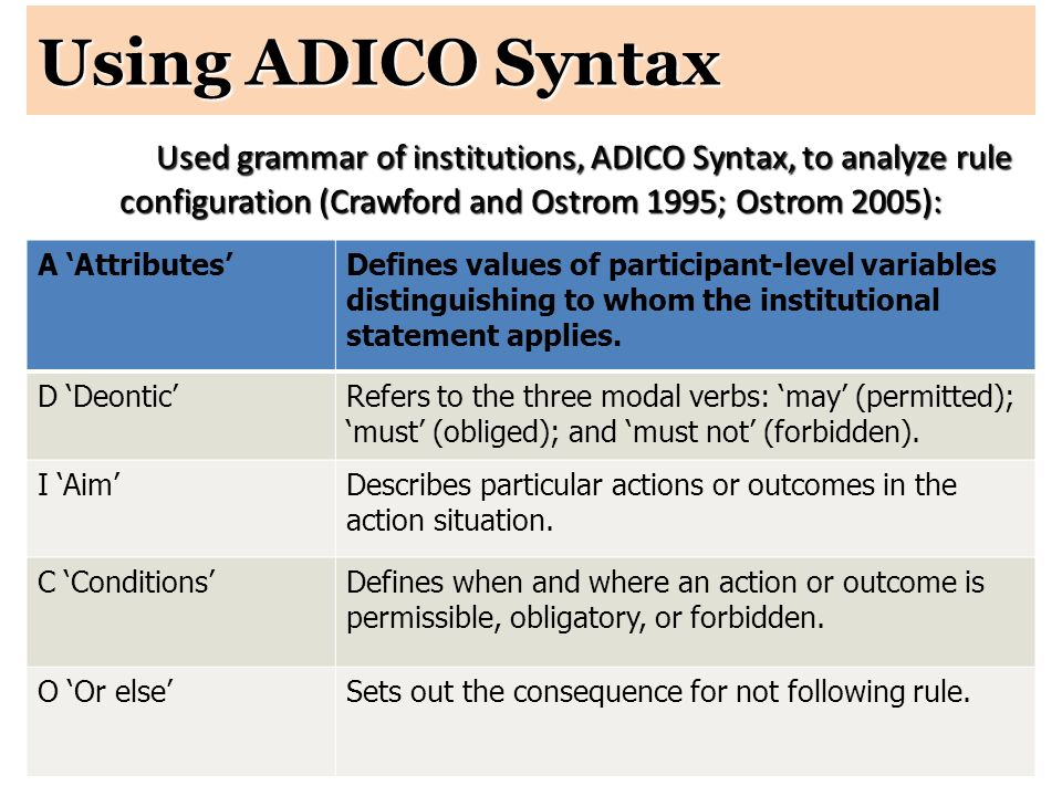 Using ADICO Syntax Used grammar of institutions, ADICO Syntax, to analyze rule configuration (Crawford and Ostrom 1995; Ostrom 2005):
