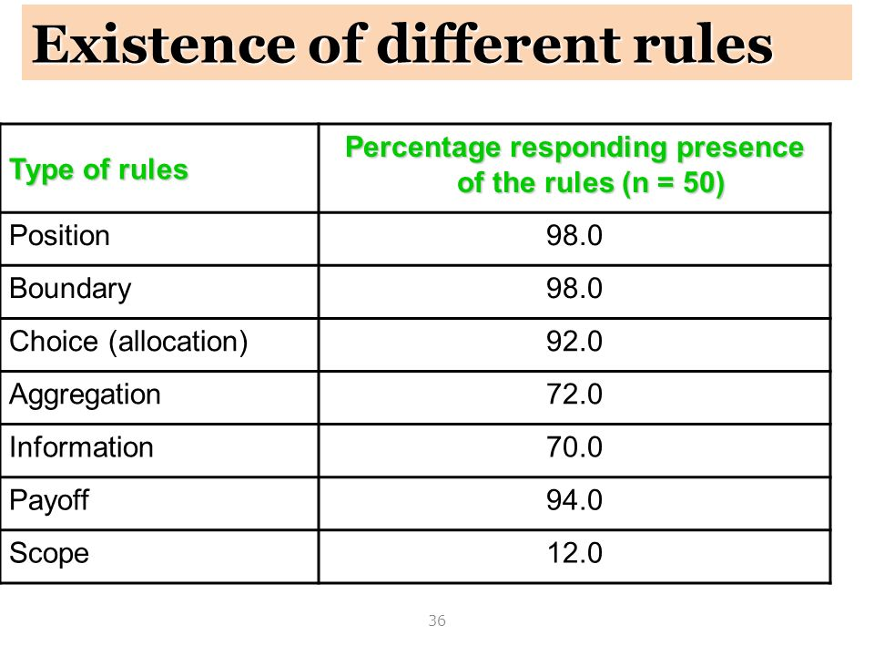 Percentage responding presence of the rules (n = 50)