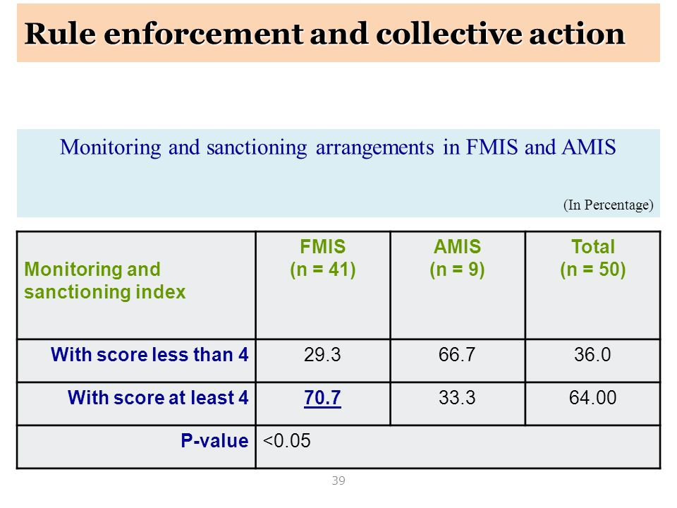 Monitoring and sanctioning arrangements in FMIS and AMIS