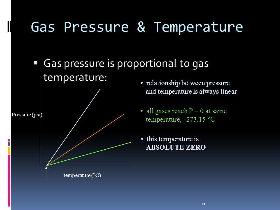 Gas Pressure & Temperature