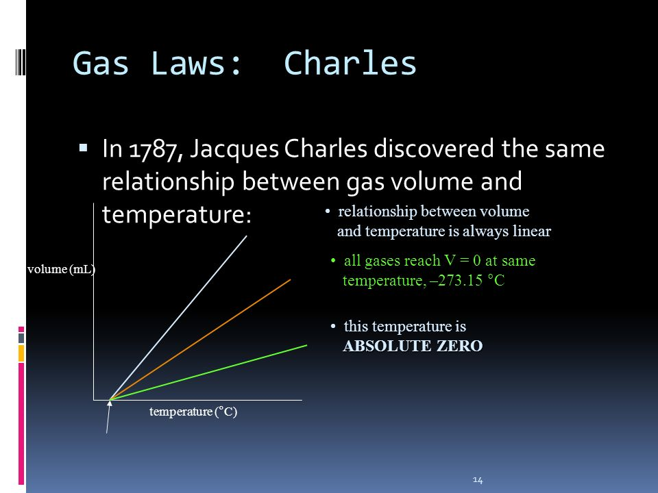 Gas Laws: Charles In 1787, Jacques Charles discovered the same relationship between gas volume and temperature:
