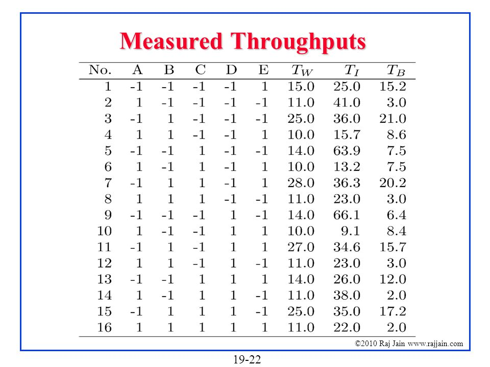 Measured Throughputs