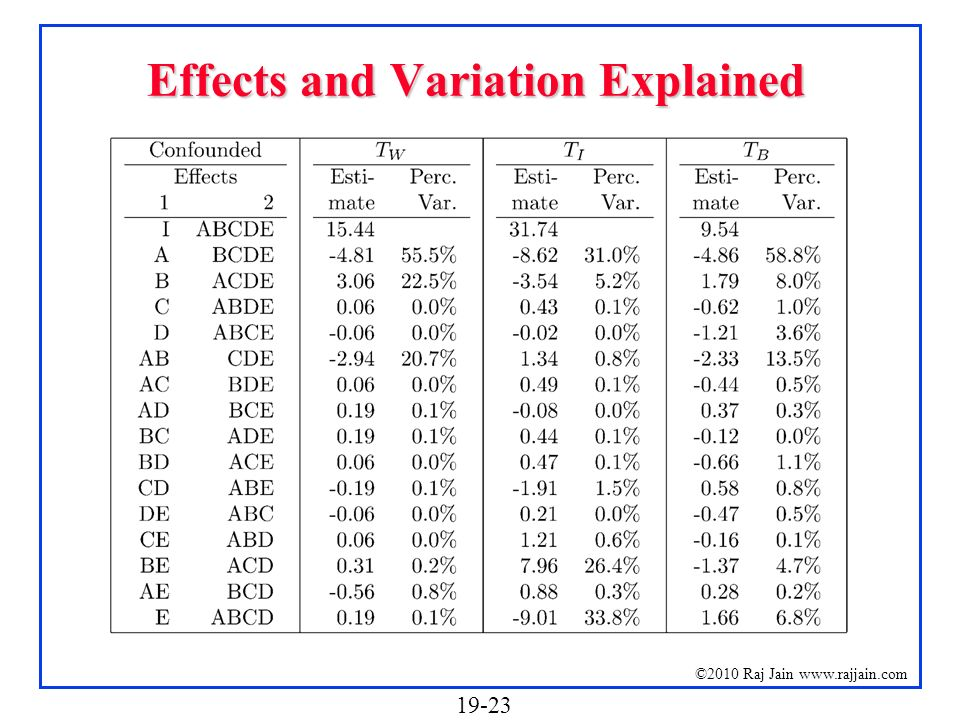 Effects and Variation Explained