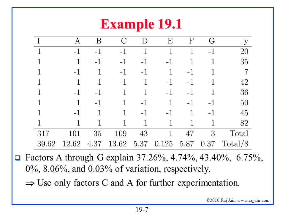 Example 19.1 Factors A through G explain 37.26%, 4.74%, 43.40%, 6.75%, 0%, 8.06%, and 0.03% of variation, respectively.