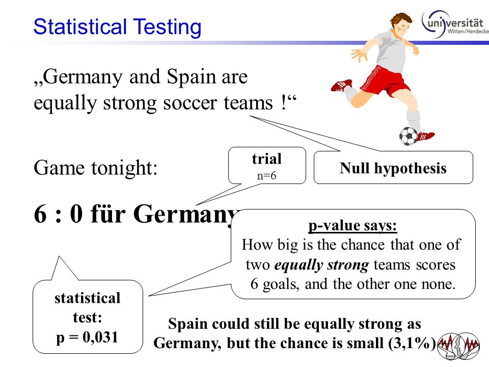 6 : 0 für Germany Statistical Testing