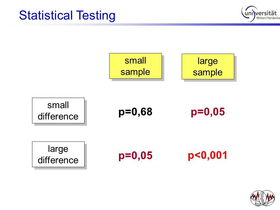 Statistical Testing p=0,68 p=0,05 p=0,05 p<0,001 small sample