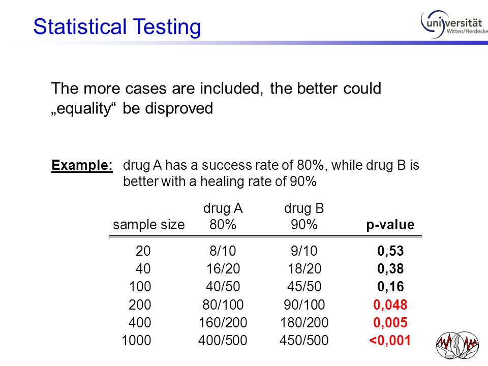 "Statistical Testing The more cases are included, the better could ""equality be disproved."