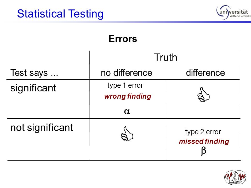 C C Statistical Testing Truth significant a not significant b Errors