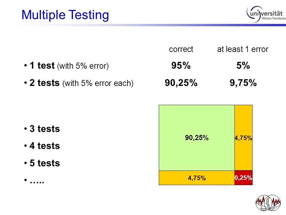 Multiple Testing 1 test (with 5% error) 95% 5%