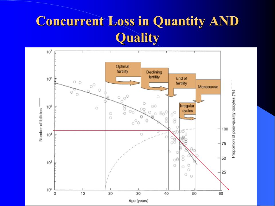 Concurrent Loss in Quantity AND Quality