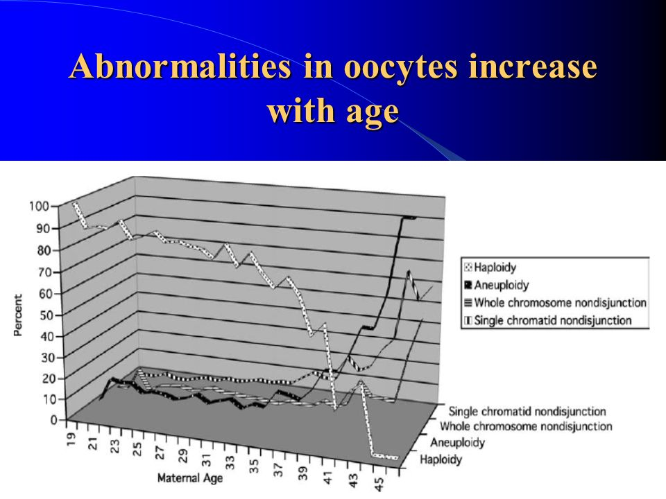 Abnormalities in oocytes increase with age