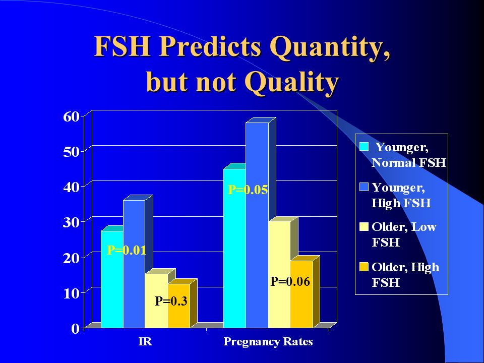 FSH Predicts Quantity, but not Quality