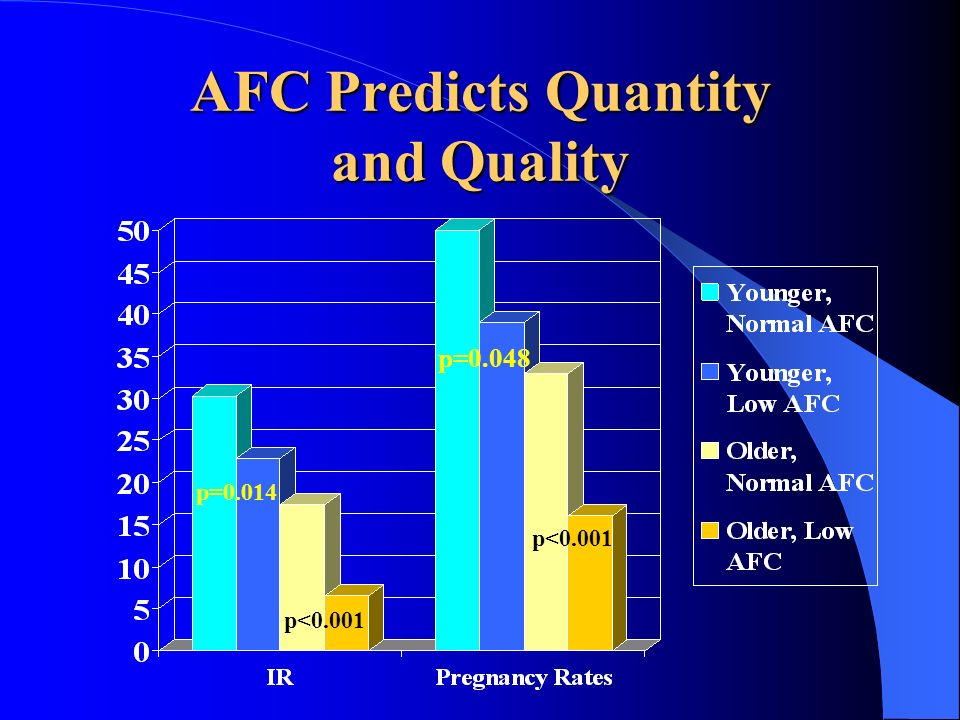 AFC Predicts Quantity and Quality