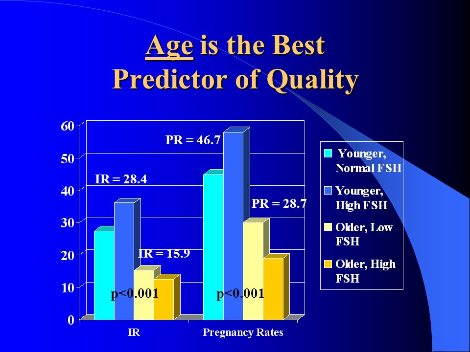 Age is the Best Predictor of Quality