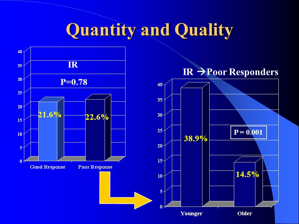 Quantity and Quality IR Poor Responders IR P=0.78 21.6% 22.6% 38.9%