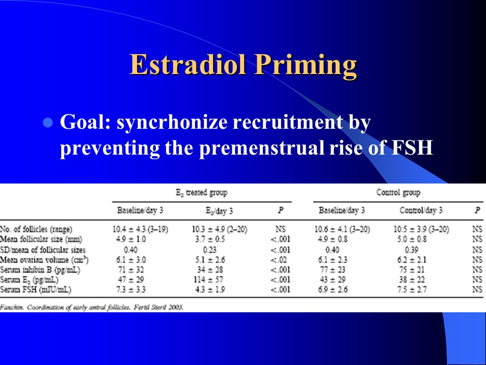 Estradiol Priming Goal: syncrhonize recruitment by preventing the premenstrual rise of FSH