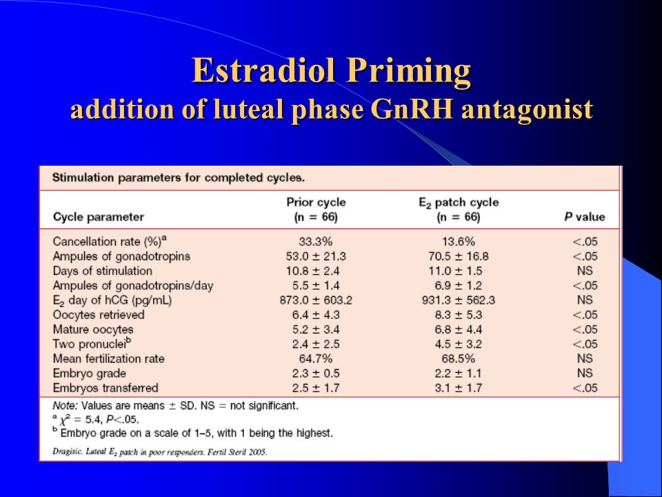 Estradiol Priming addition of luteal phase GnRH antagonist