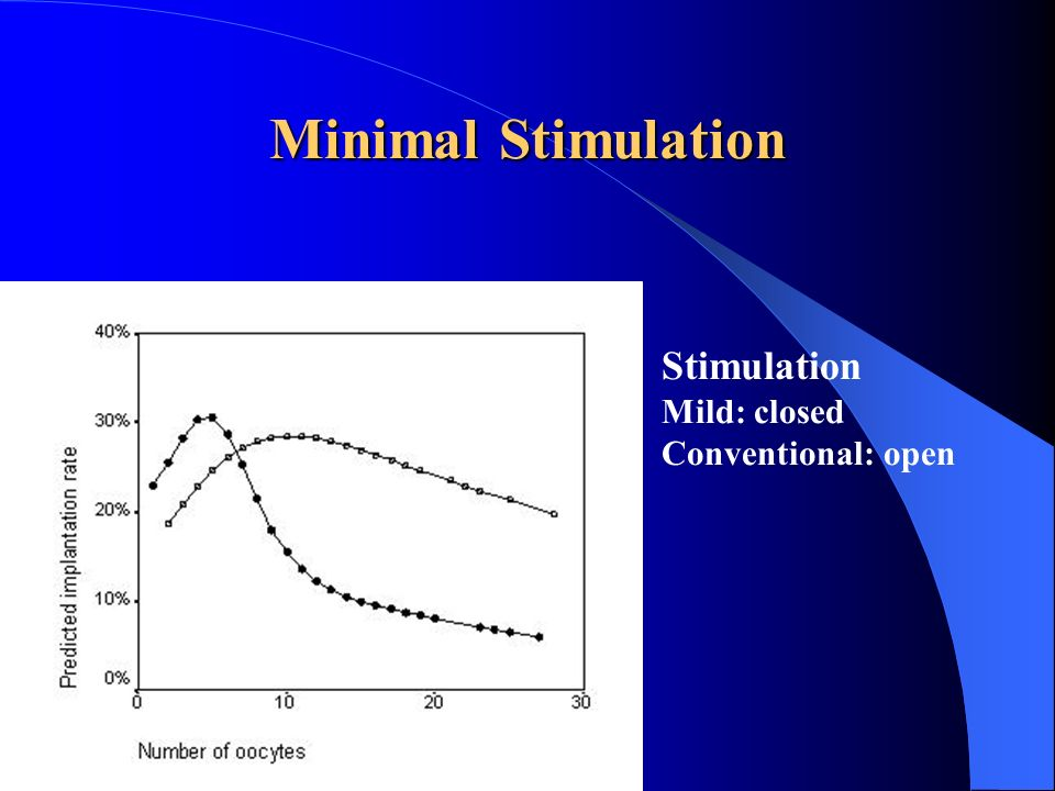Minimal Stimulation Stimulation Mild: closed Conventional: open