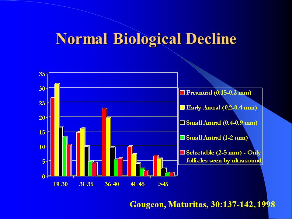 Normal Biological Decline