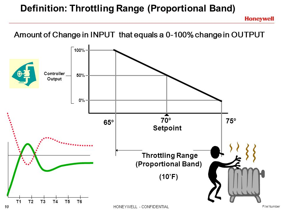 Definition: Throttling Range (Proportional Band)